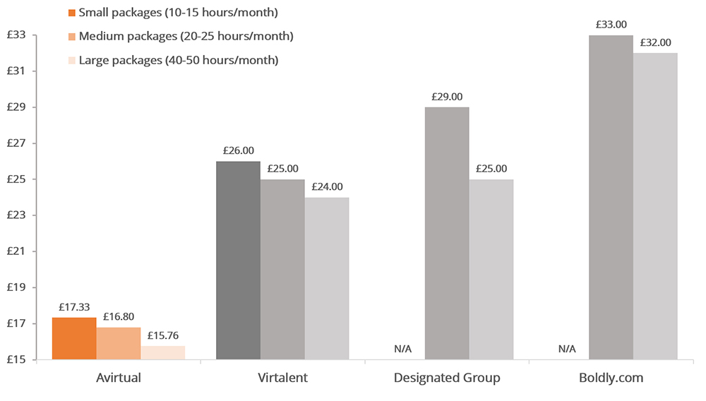 Virtual PA price comparison chart. AVirtual's premium pricing compared to the competition